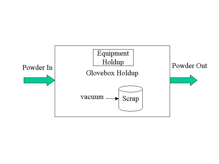 Modeling of a Fuel Fabrication Facility Using Python and SimPy
